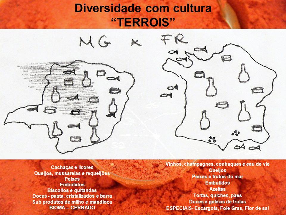 Diversidade com cultura TERROIS