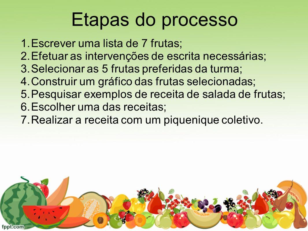 Etapas do processo Escrever uma lista de 7 frutas;