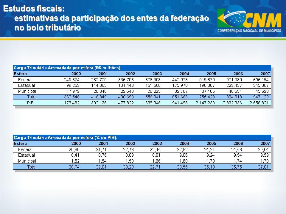 Estudos fiscais: estimativas da participação dos entes da federação no bolo tributário