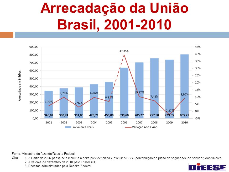Arrecadação da União Brasil, 2001-2010