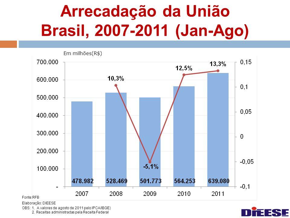 Arrecadação da União Brasil, 2007-2011 (Jan-Ago)