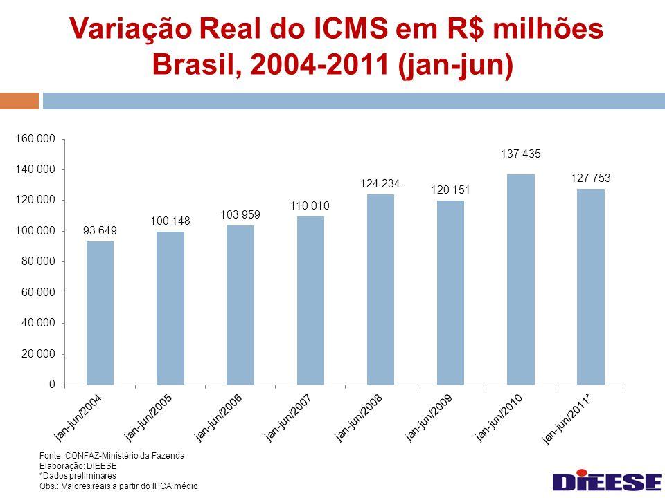 Variação Real do ICMS em R$ milhões Brasil, 2004-2011 (jan-jun)
