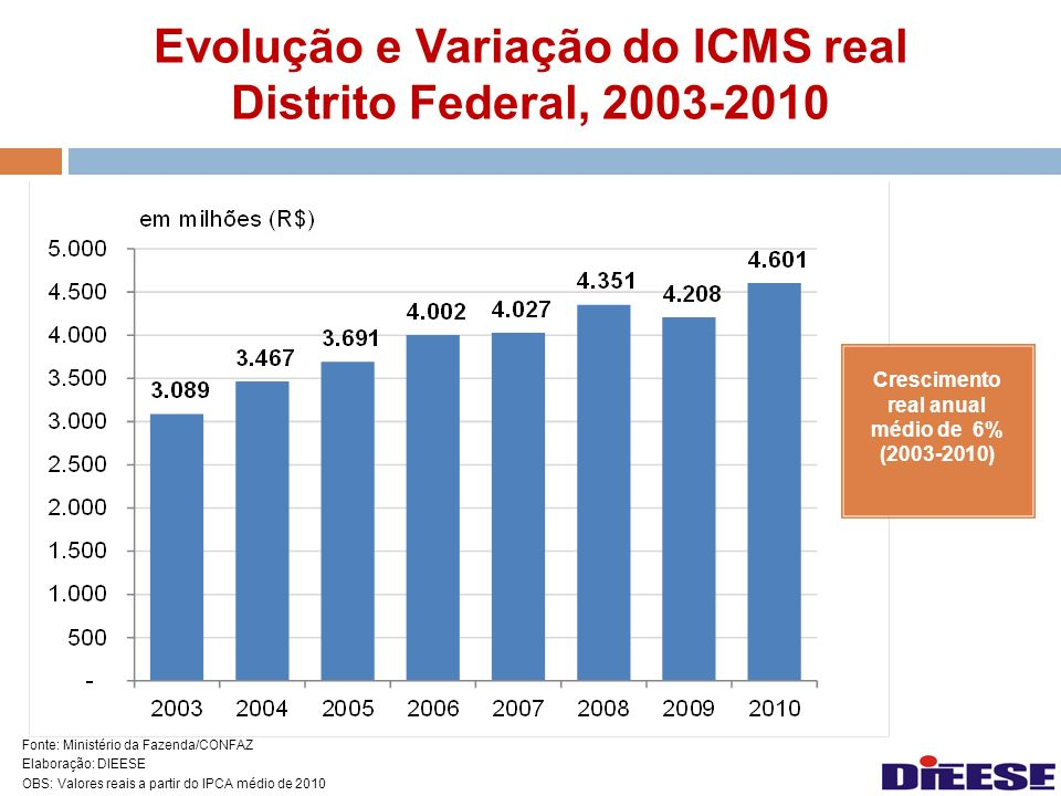 Evolução e Variação do ICMS real Distrito Federal, 2003-2010