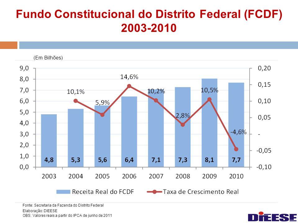 Fundo Constitucional do Distrito Federal (FCDF) 2003-2010