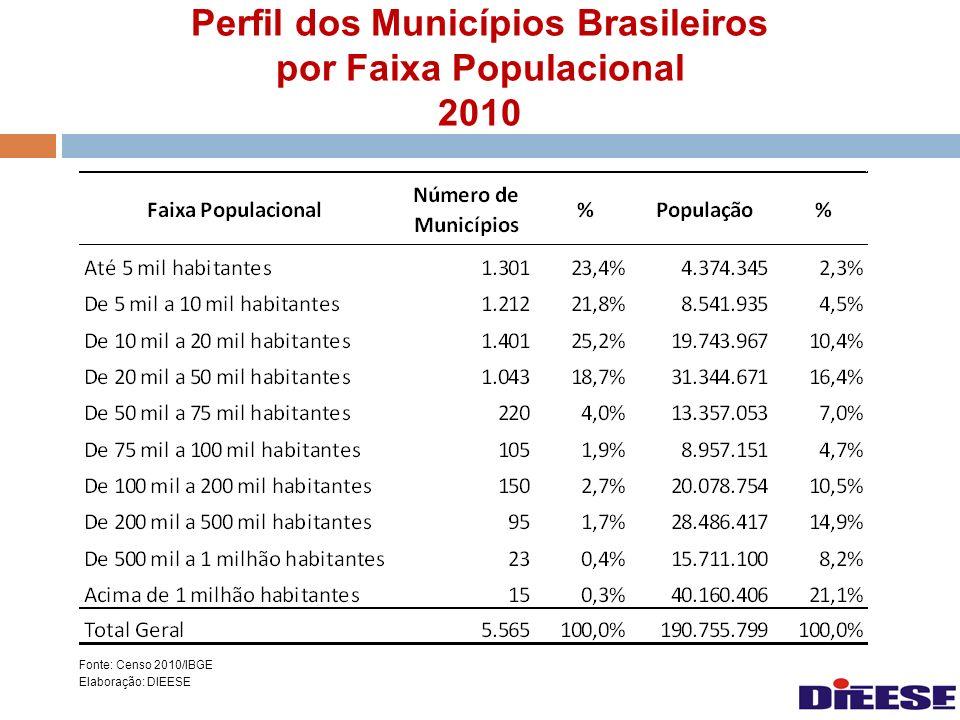 Perfil dos Municípios Brasileiros por Faixa Populacional 2010
