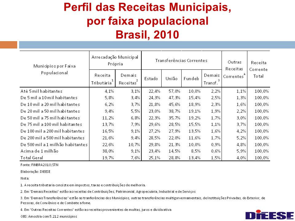 Perfil das Receitas Municipais, por faixa populacional Brasil, 2010