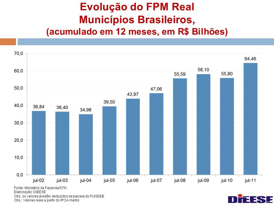 Evolução do FPM Real Municípios Brasileiros, (acumulado em 12 meses, em R$ Bilhões)