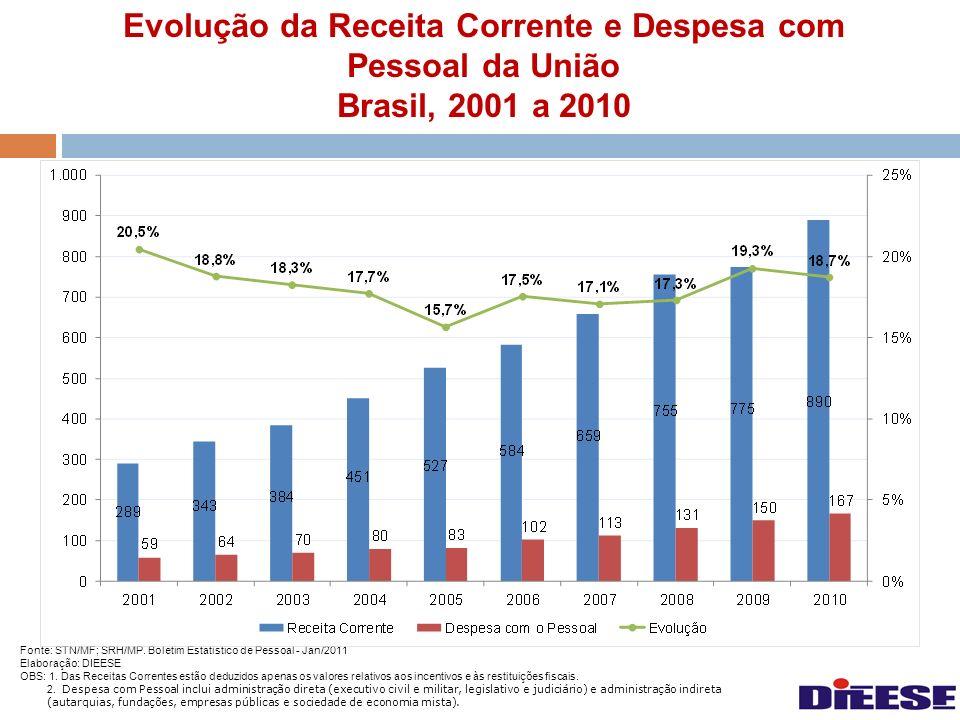 Brasil, 2001 a 2010 Fonte: STN/MF; SRH/MP. Boletim Estatístico de Pessoal - Jan/2011. Elaboração: DIEESE.