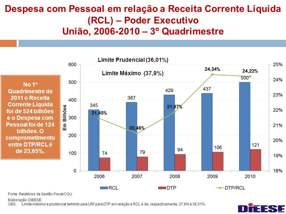 Despesa com Pessoal em relação a Receita Corrente Líquida (RCL) – Poder Executivo União, 2006-2010 – 3º Quadrimestre