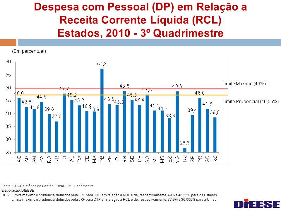 Despesa com Pessoal (DP) em Relação a Receita Corrente Líquida (RCL) Estados, 2010 - 3º Quadrimestre