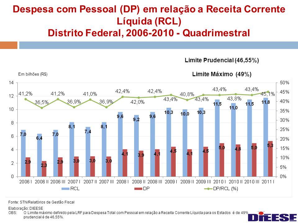 Despesa com Pessoal (DP) em relação a Receita Corrente Líquida (RCL) Distrito Federal, 2006-2010 - Quadrimestral