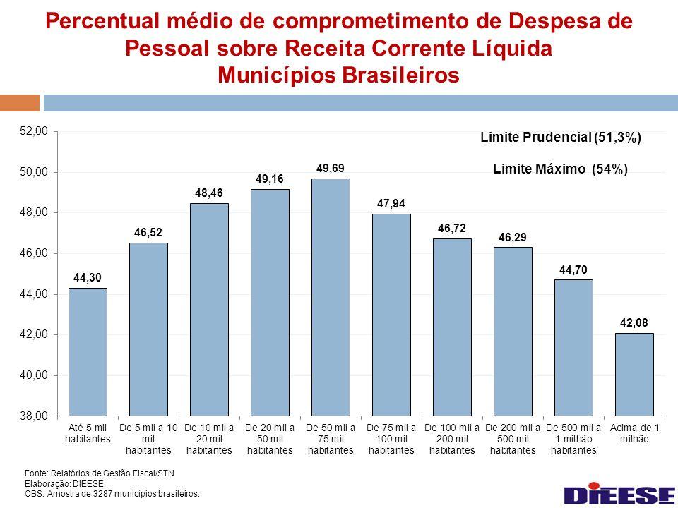Percentual médio de comprometimento de Despesa de Pessoal sobre Receita Corrente Líquida Municípios Brasileiros