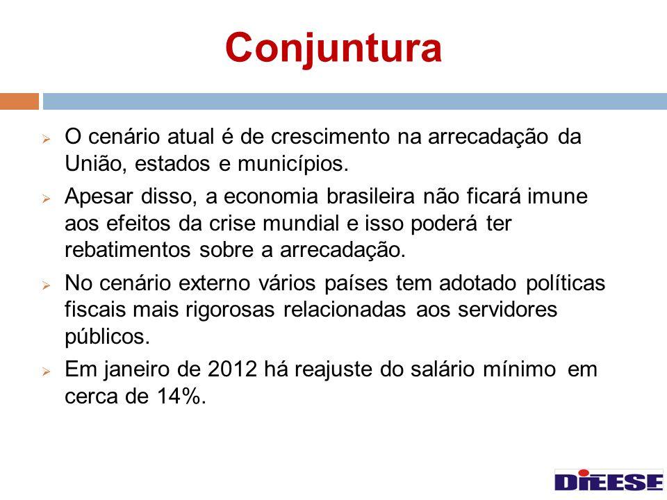 Conjuntura O cenário atual é de crescimento na arrecadação da União, estados e municípios.
