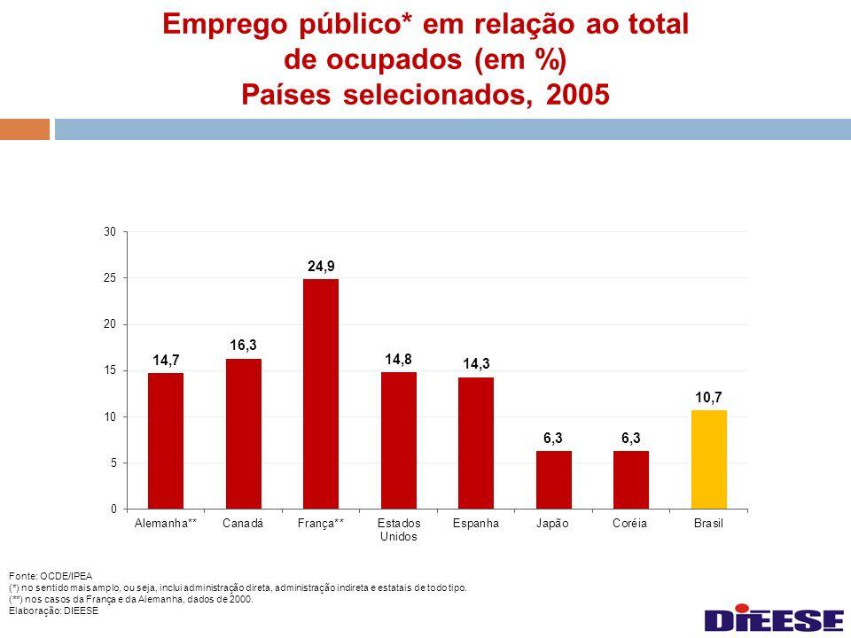 Emprego público* em relação ao total de ocupados (em %) Países selecionados, 2005