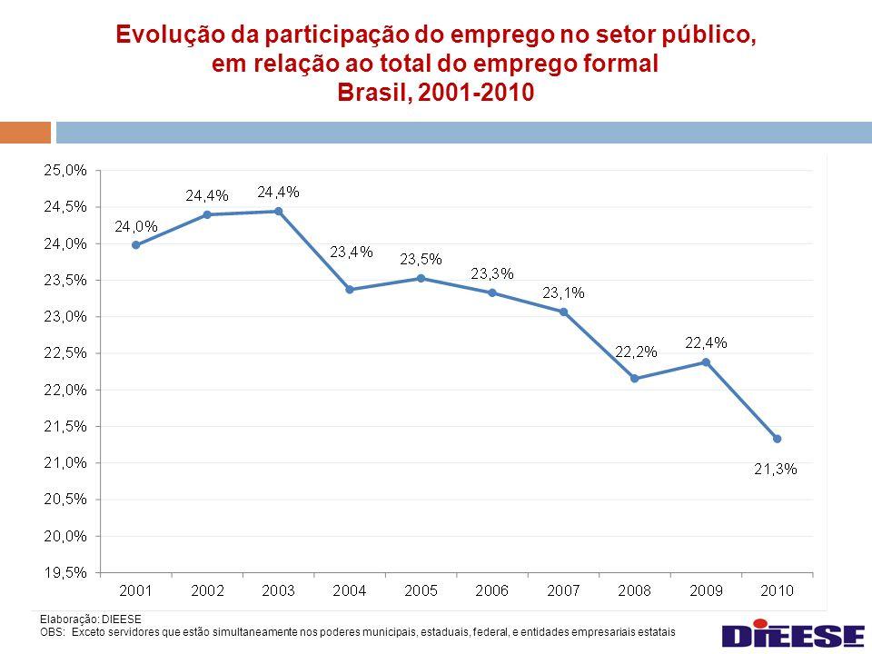 Evolução da participação do emprego no setor público,