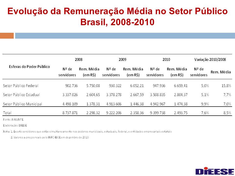 Evolução da Remuneração Média no Setor Público Brasil, 2008-2010