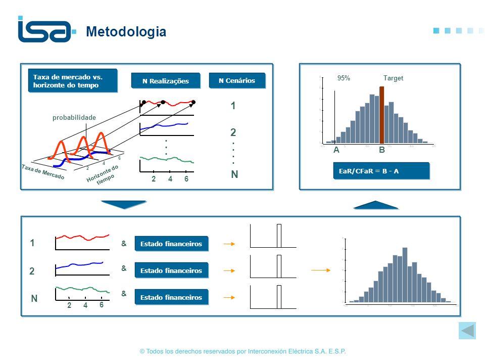 Metodologia Taxa de mercado vs. horizonte do tempo. N Realizações. N Cenários. A. B. Target. 95%