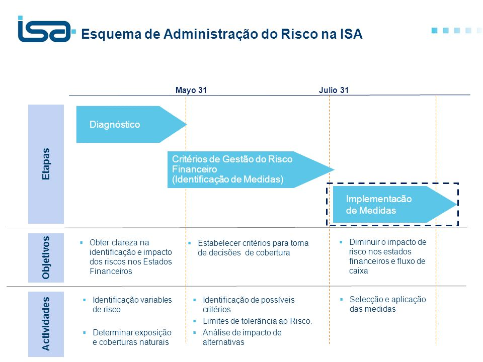 Esquema de Administração do Risco na ISA