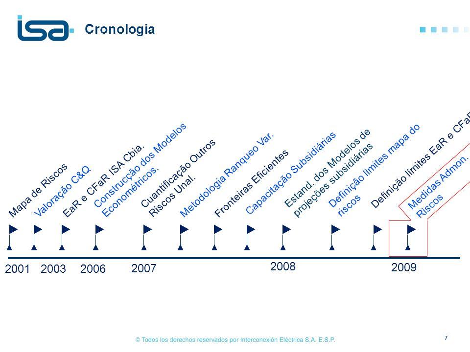 Cronologia Construcção dos Modelos Econométricos. Estand. dos Modelos de projeções subsidiárias. Definição limites mapa do riscos.