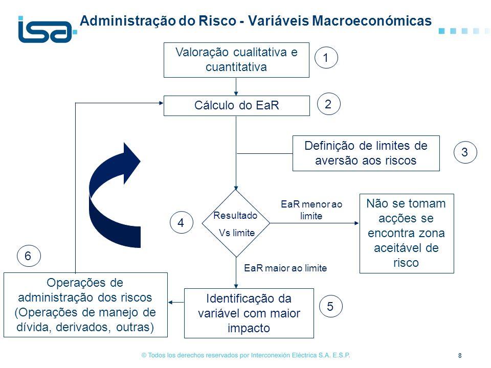 Administração do Risco - Variáveis Macroeconómicas
