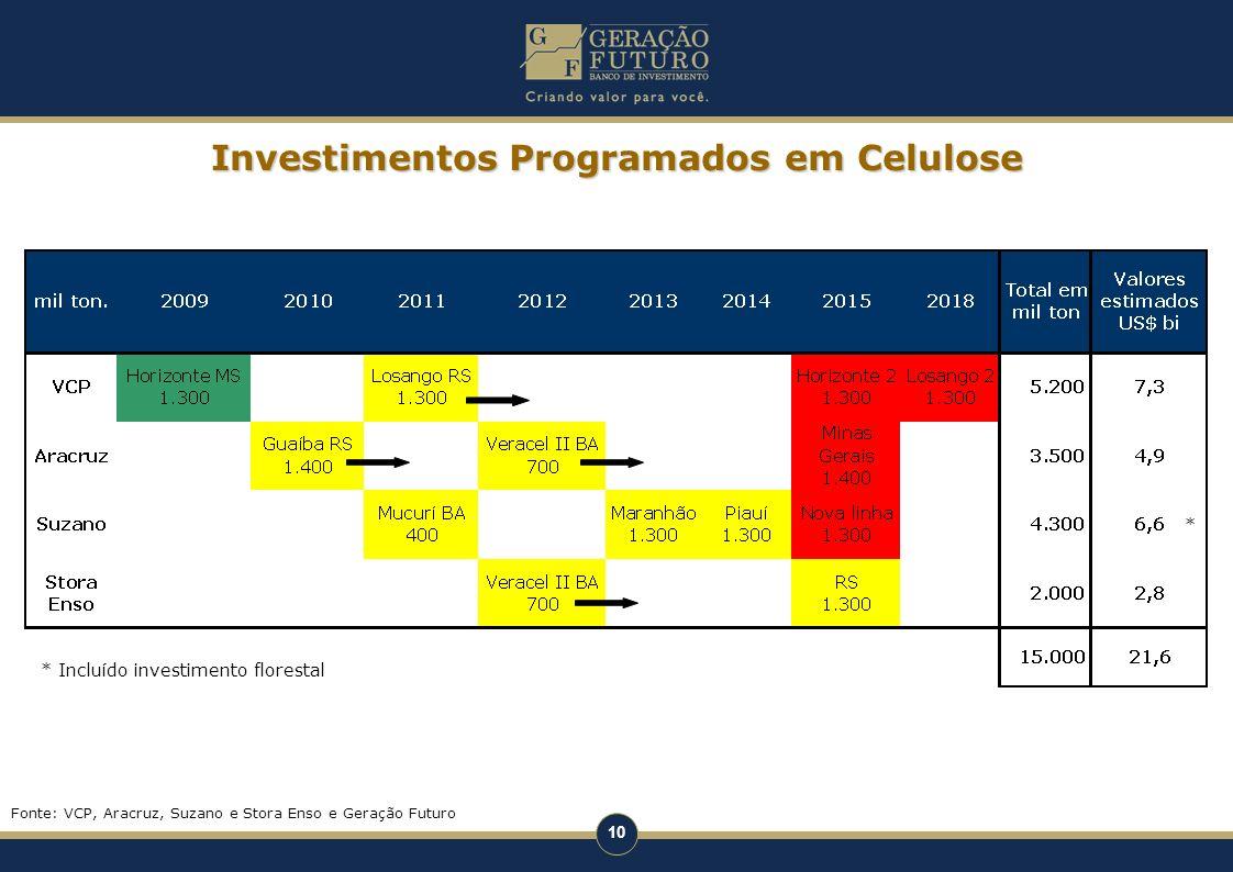 Investimentos Programados em Celulose
