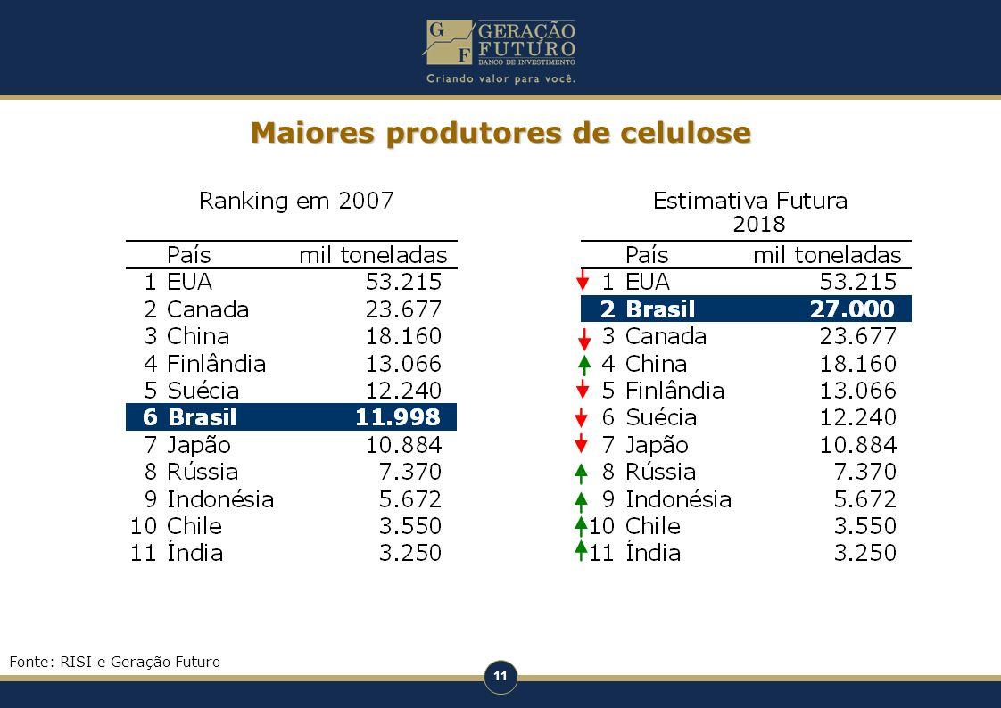 Maiores produtores de celulose