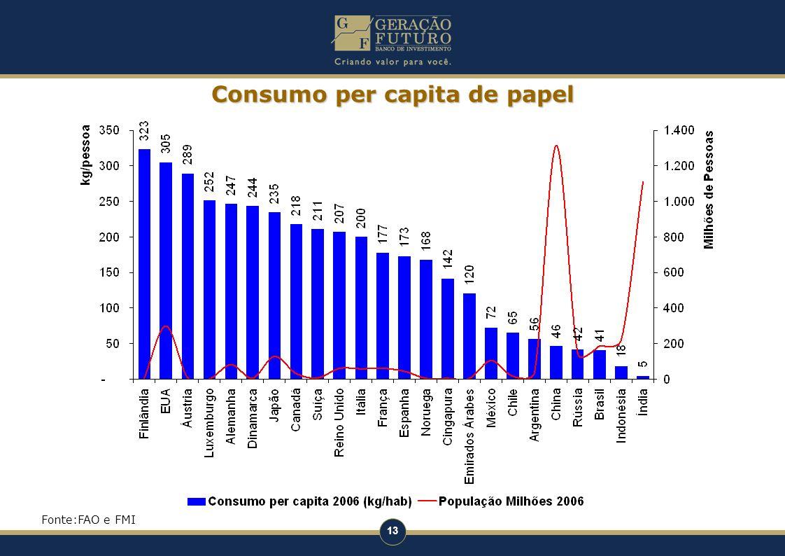 Consumo per capita de papel