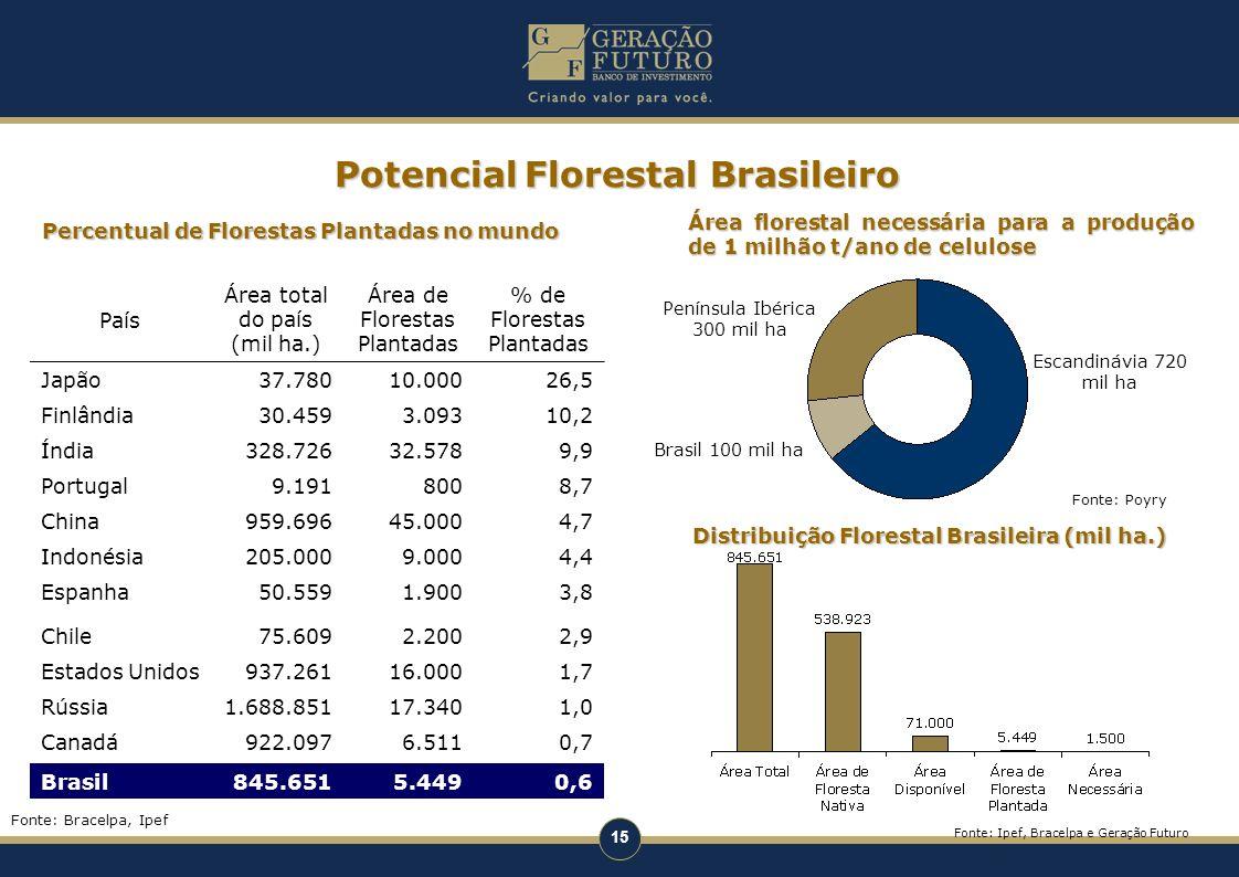 Potencial Florestal Brasileiro