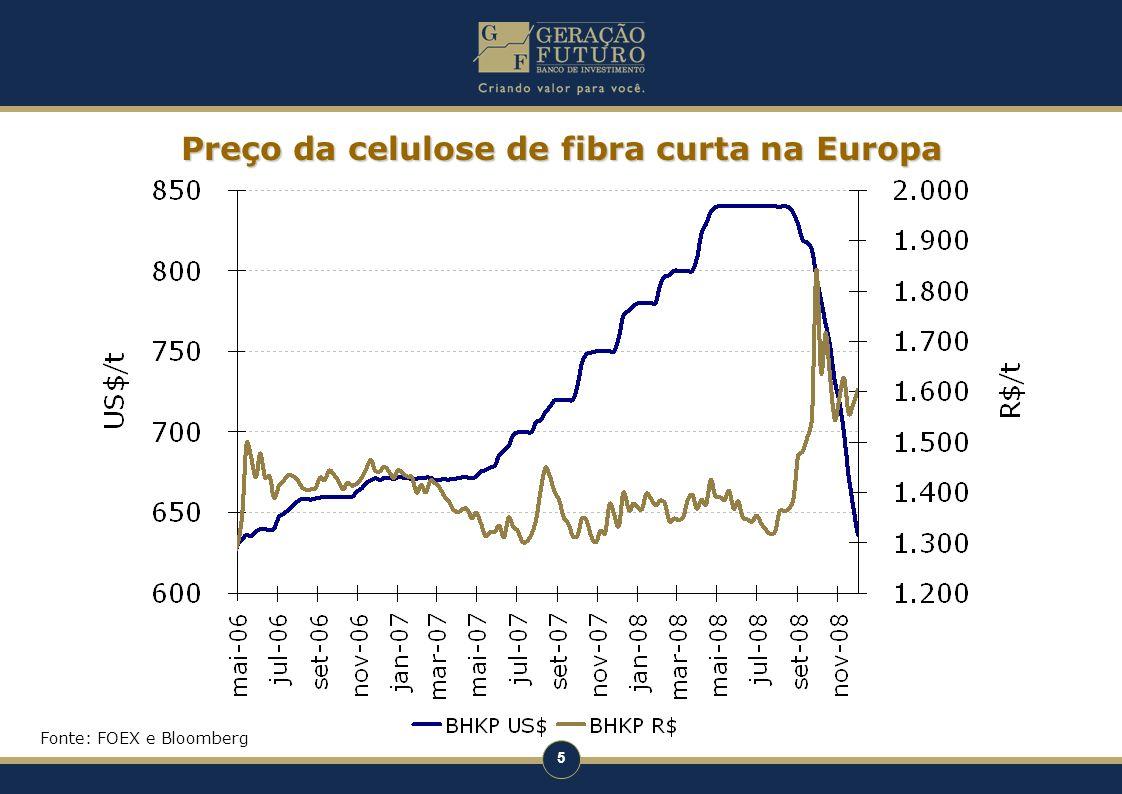 Preço da celulose de fibra curta na Europa