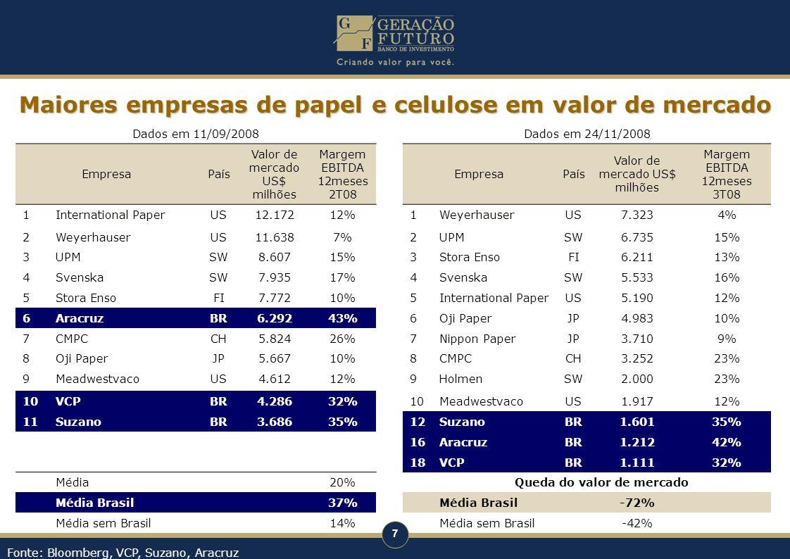 Maiores empresas de papel e celulose em valor de mercado