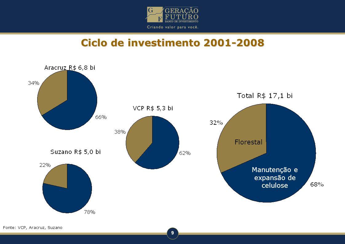 Ciclo de investimento 2001-2008
