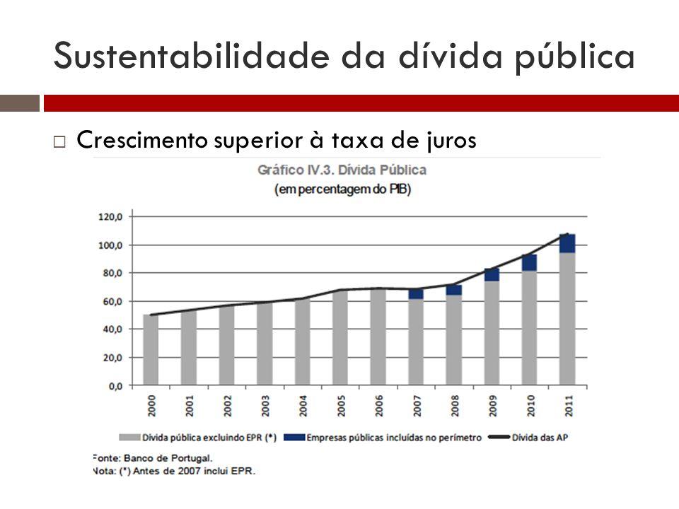 Sustentabilidade da dívida pública