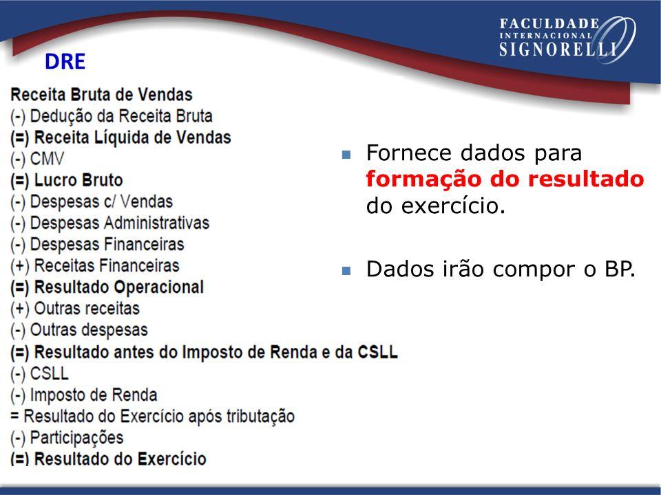 DRE Fornece dados para formação do resultado do exercício.