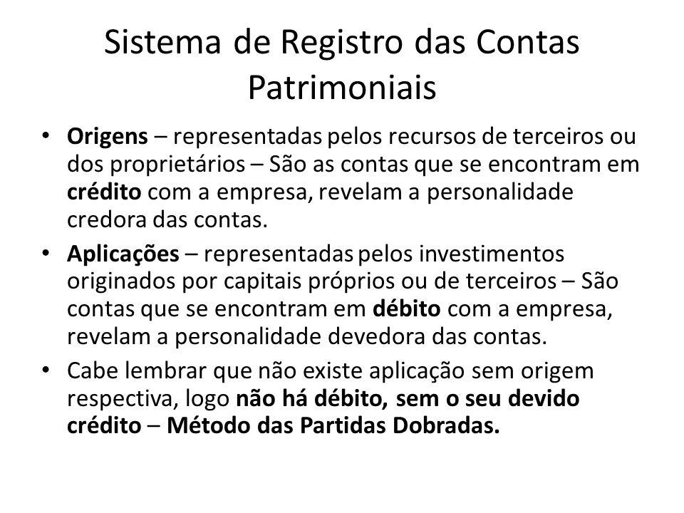 Sistema de Registro das Contas Patrimoniais