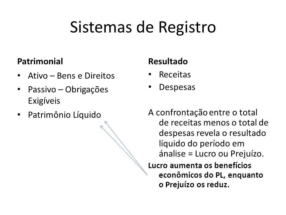 Sistemas de Registro Patrimonial Resultado Ativo – Bens e Direitos