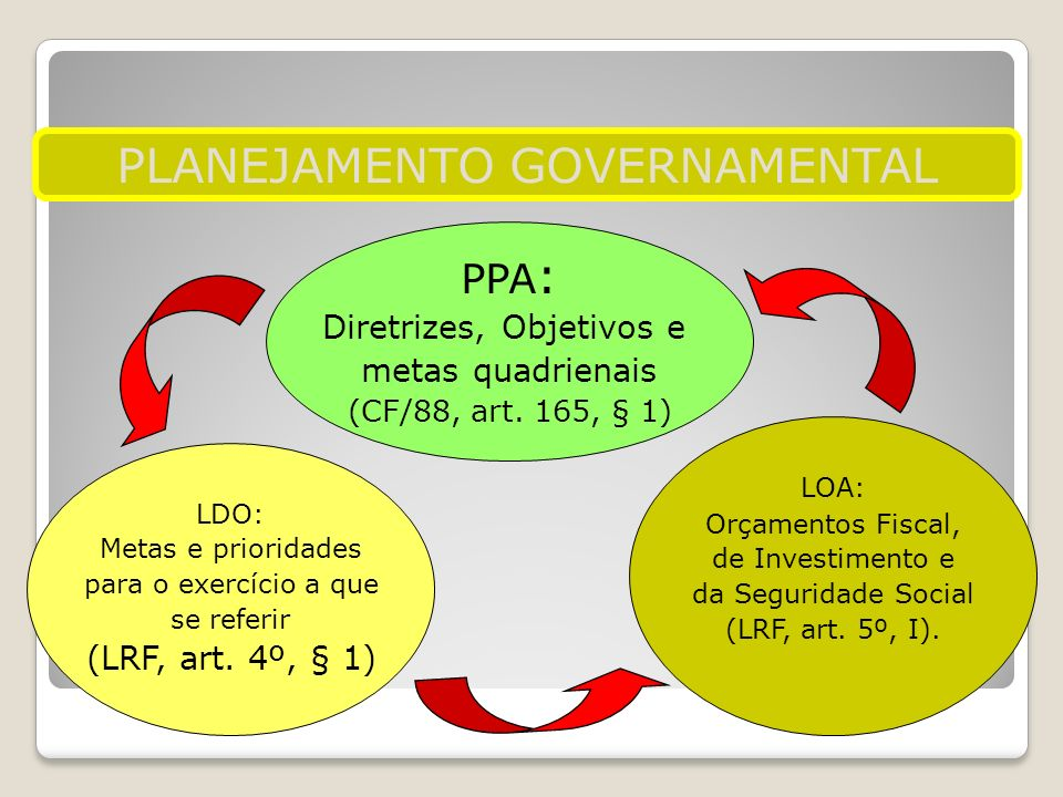 PLANEJAMENTO GOVERNAMENTAL