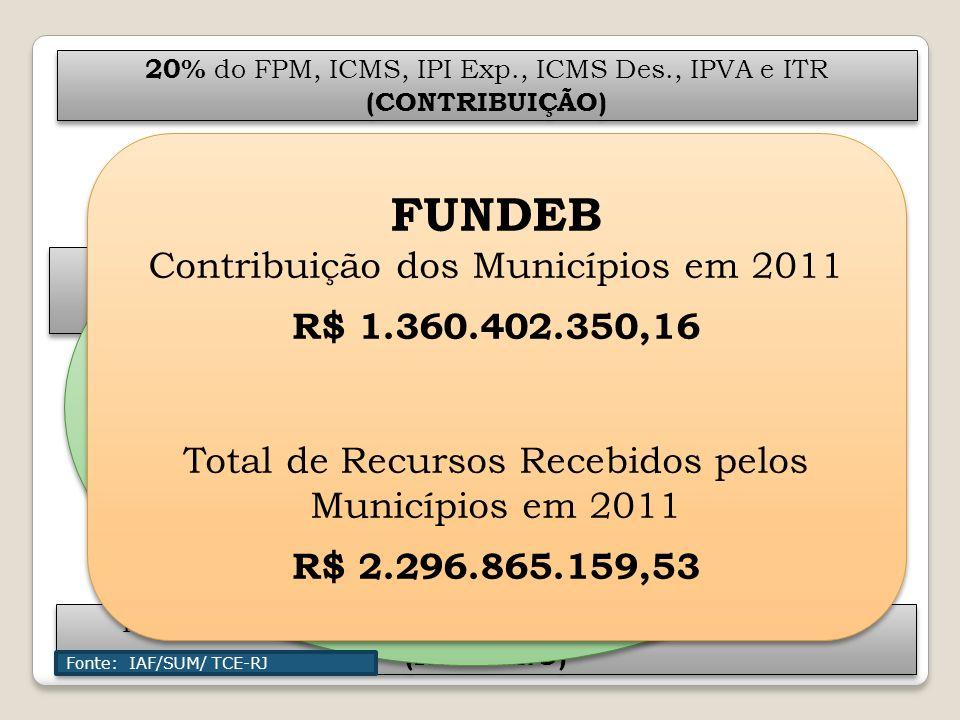 REPARTIÇÃO DOS RECURSOS DO FUNDEB 2011