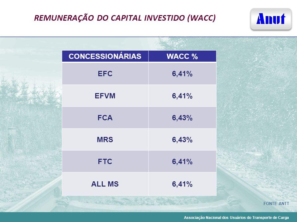 REMUNERAÇÃO DO CAPITAL INVESTIDO (WACC)