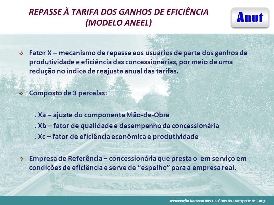 REPASSE À TARIFA DOS GANHOS DE EFICIÊNCIA (MODELO ANEEL)