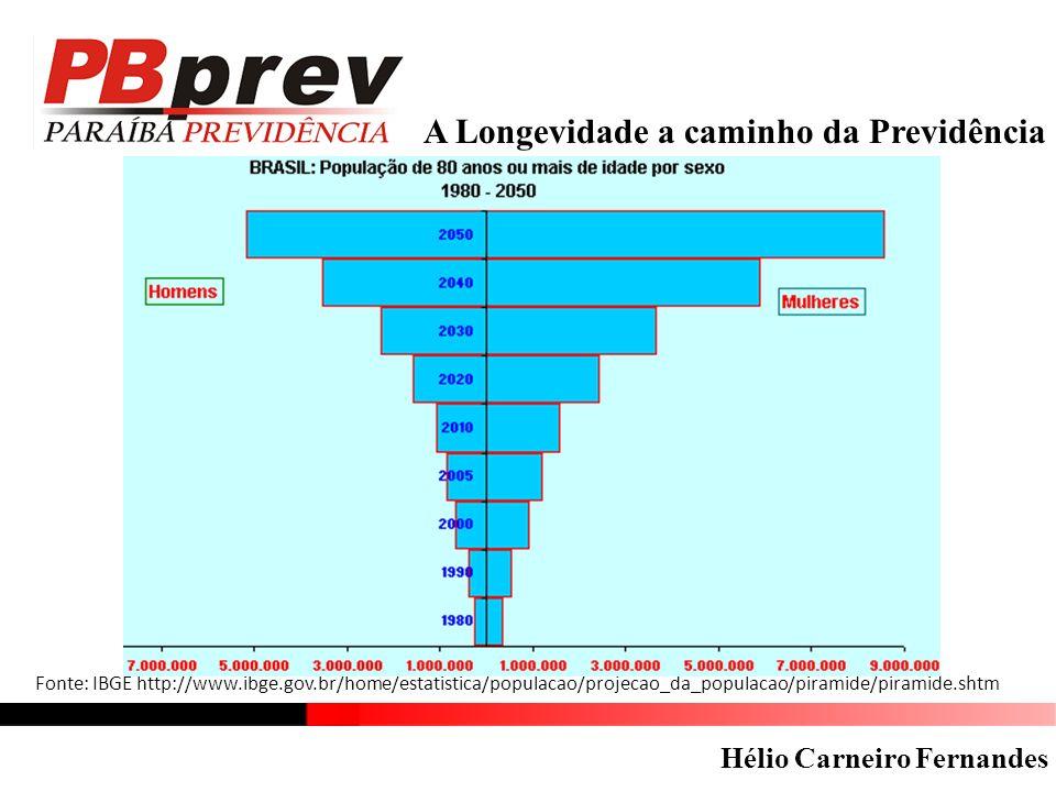 A Longevidade a caminho da Previdência