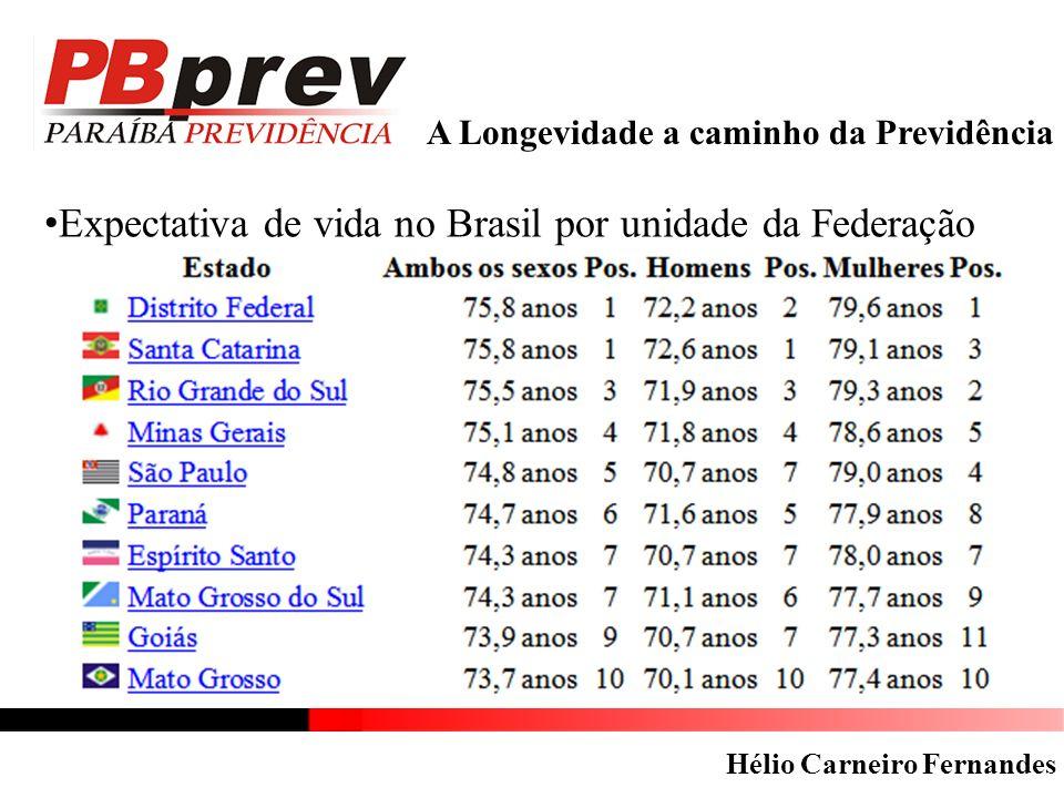 Expectativa de vida no Brasil por unidade da Federação