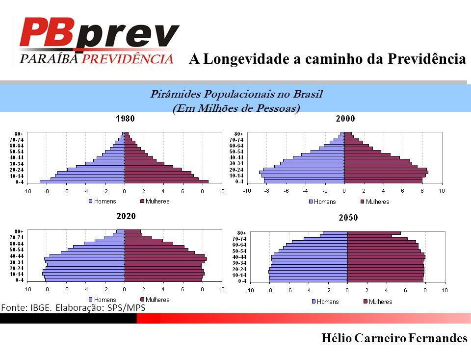 Pirâmides Populacionais no Brasil (Em Milhões de Pessoas)