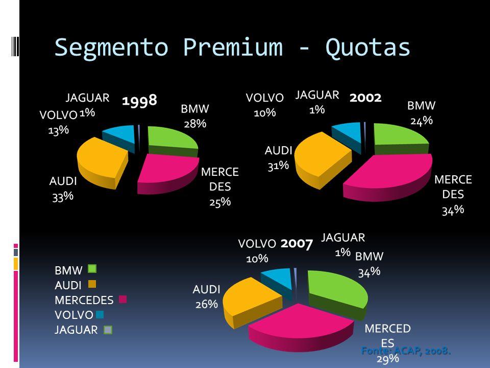 Segmento Premium - Quotas