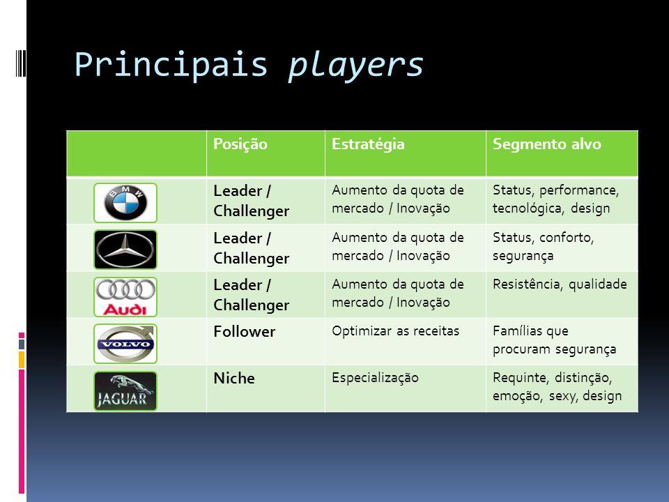 Principais players Posição Estratégia Segmento alvo