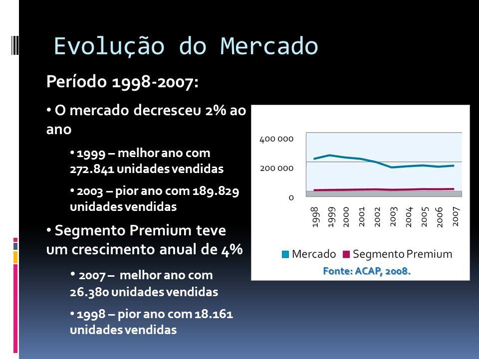 Evolução do Mercado Período 1998-2007: O mercado decresceu 2% ao ano