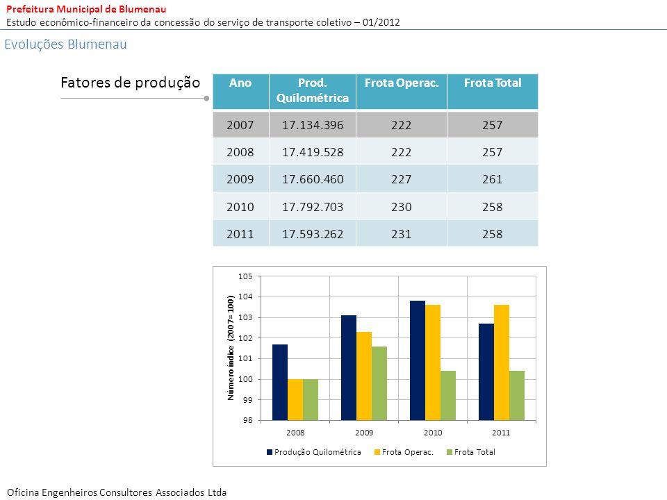 Fatores de produção Evoluções Blumenau Ano Prod. Quilométrica