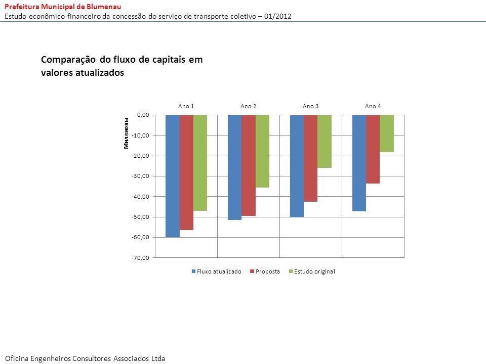 Comparação do fluxo de capitais em valores atualizados