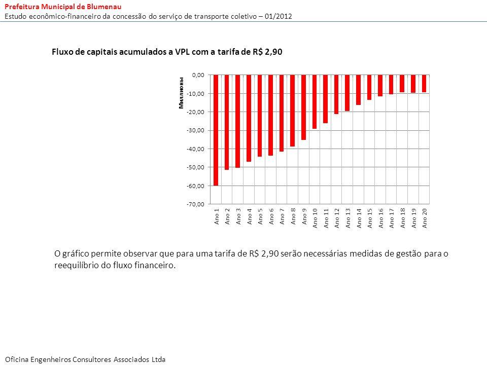 Fluxo de capitais acumulados a VPL com a tarifa de R$ 2,90