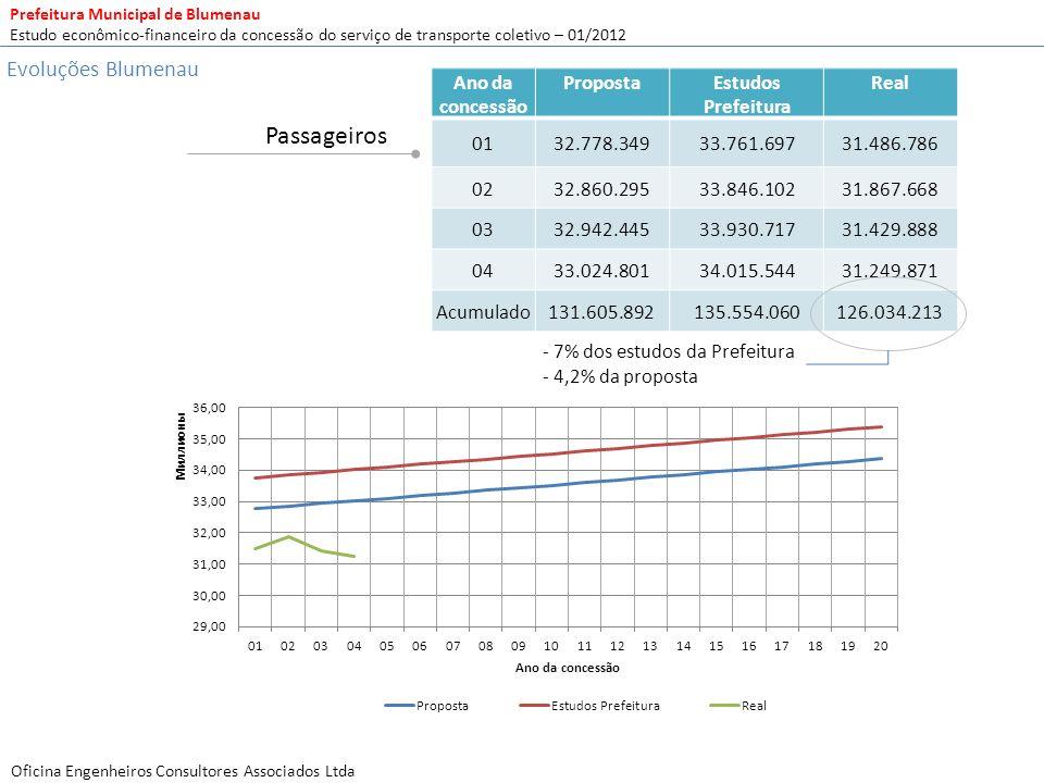 Passageiros Evoluções Blumenau Ano da concessão Proposta