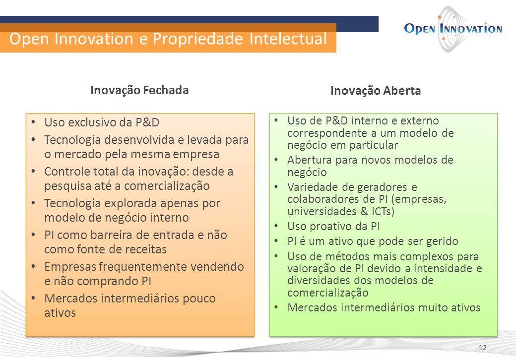 Open Innovation e Propriedade Intelectual